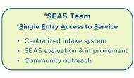 SEAS Team