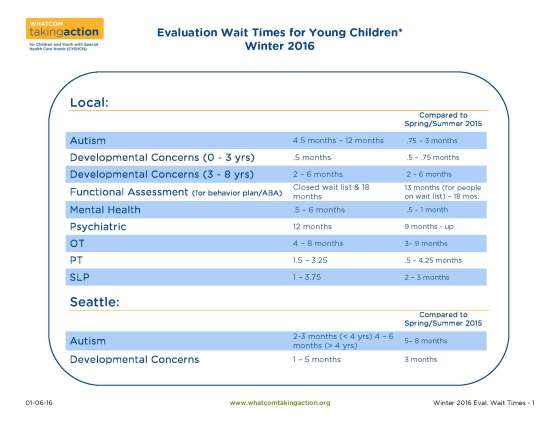 Evaluation Wait Times 2016-01-06_Page_1