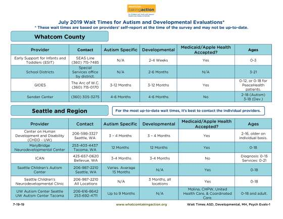 Wait Times - ASD Developmental Evaluations 2019-07-19-19docx_Part1