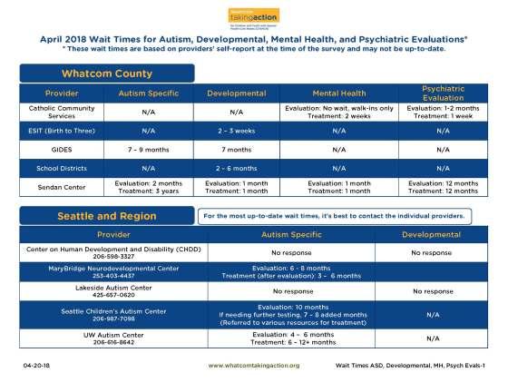 Wait Times - ASD Developmental MH Psych Evaluations 2018-04-20-18
