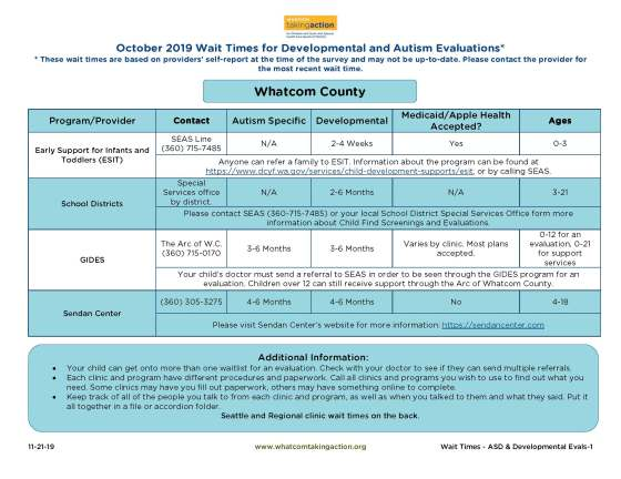 Wait Times - ASD Developmental Evaluations 2019-11-21_Part1